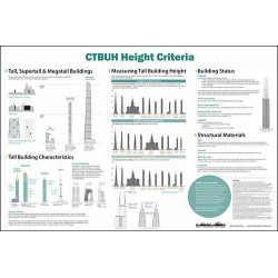 CTBUH Height Criteria