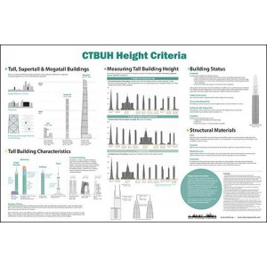 CTBUH Height Criteria