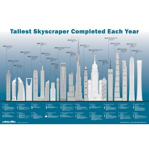Tallest Skyscraper Completed Each Year