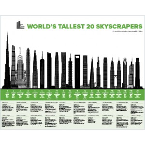 World's Tallest 20 Skyscrapers