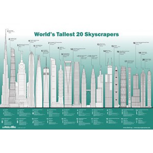 CTBUH Current Tallest 20